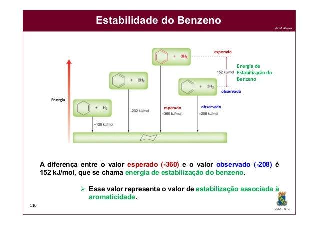 DQOI - UFC Prof. Nunes 110 Estabilidade do Benzeno esperado observado esperado observado Energia Energia de Estabilização ...