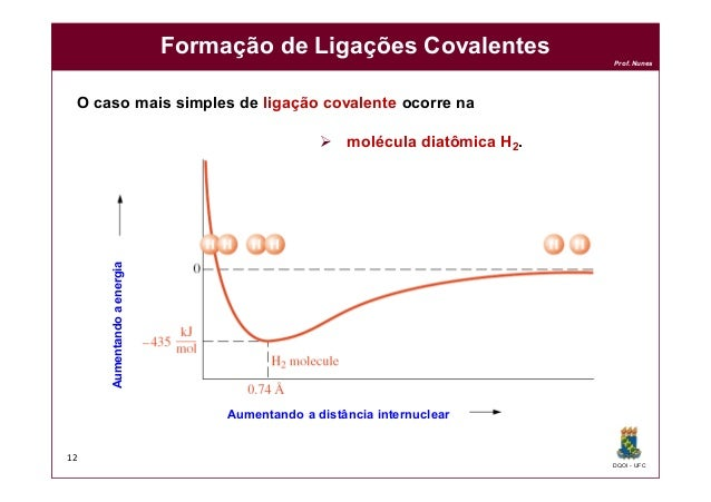 DQOI - UFC Prof. Nunes Formação de Ligações Covalentes 12 Aumentando a distância internuclear Aumentandoaenergia O caso ma...