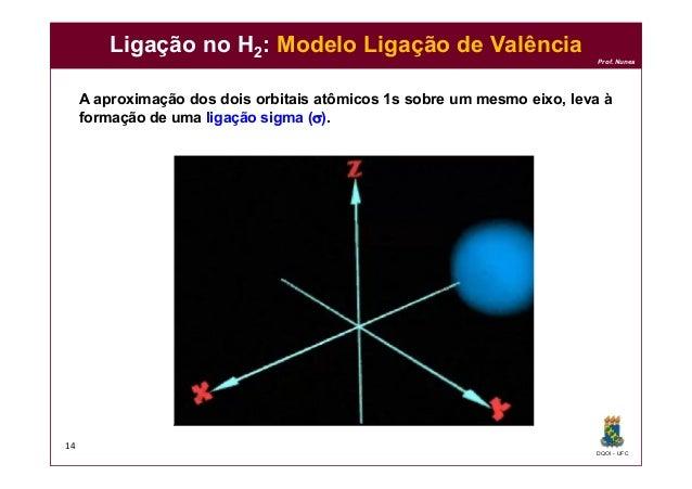 DQOI - UFC Prof. Nunes Ligação no H2: Modelo Ligação de Valência A aproximação dos dois orbitais atômicos 1s sobre um mesm...