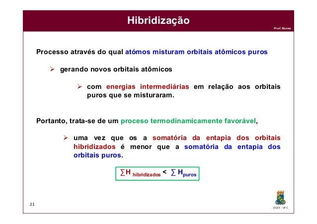 DQOI - UFC Prof. Nunes Hibridização Processo através do qual atómos misturam orbitais atômicos puros  gerando novos orbit...