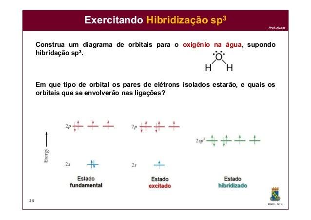 DQOI - UFC Prof. Nunes Exercitando Hibridização sp3 Construa um diagrama de orbitais para o oxigênio na água, supondo hibr...