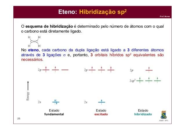 DQOI - UFC Prof. Nunes O esquema de hibridização é determinado pelo número de átomos com o qual o carbono está diretamente...