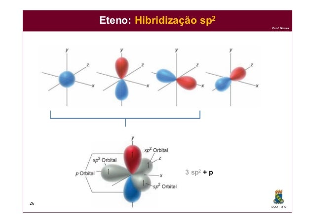DQOI - UFC Prof. Nunes 26 Eteno: Hibridização sp2 3 sp2 + p