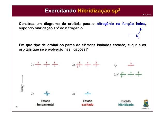 DQOI - UFC Prof. Nunes Exercitando Hibridização sp2 Construa um diagrama de orbitais para o nitrogênio na função imina, su...