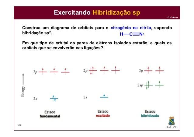 DQOI - UFC Prof. Nunes Exercitando Hibridização sp Construa um diagrama de orbitais para o nitrogênio na nitrila, supondo ...