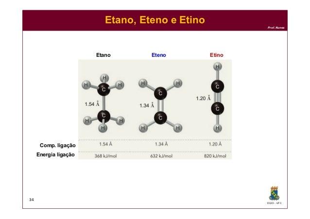 DQOI - UFC Prof. Nunes Etano, Eteno e Etino 34 Comp. ligação Energia ligação Etano Eteno Etino