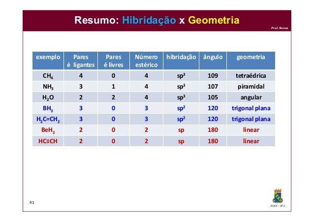 DQOI - UFC Prof. Nunes Resumo: Hibridação x Geometria 41 exemplo Pares é ligantes Pares é livres Número estérico hibridaçã...