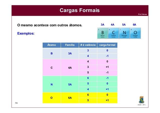 DQOI - UFC Prof. Nunes Cargas Formais 74 O mesmo acontece com outros átomos. Exemplos: 3A 4A 5A 6A Átomo Família # é valên...