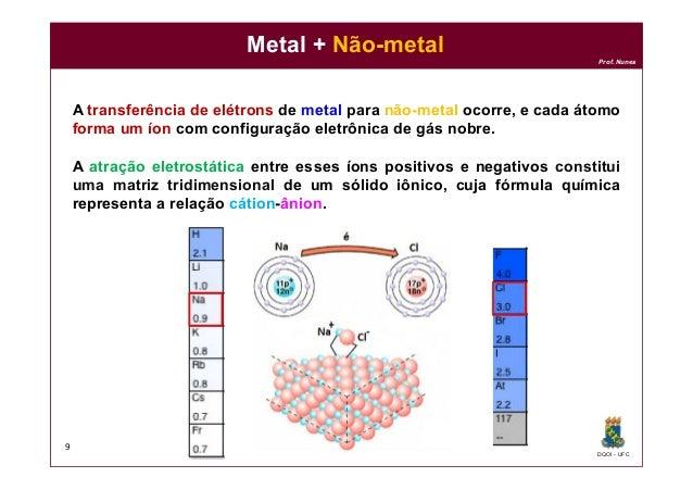 DQOI - UFC Prof. Nunes A transferência de elétrons de metal para não-metal ocorre, e cada átomo forma um íon com configura...