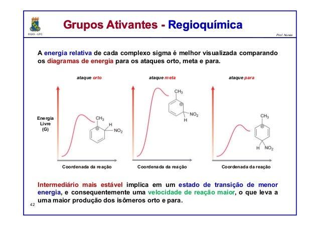 DQOI - UFC Prof. Nunes A energia relativa de cada complexo sigma é melhor visualizada comparando os diagramas de energia p...