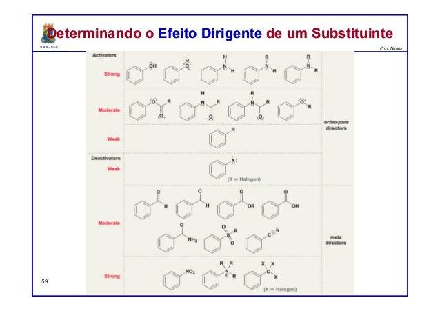 DQOI - UFC Prof. Nunes 59 Determinando o Efeito Dirigente de um SubstituinteDeterminando o Efeito Dirigente de um Substitu...