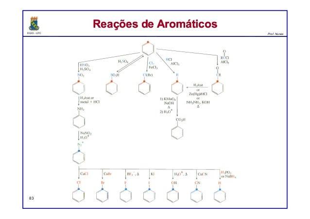 DQOI - UFC Prof. Nunes Reações de AromáticosReações de Aromáticos 83