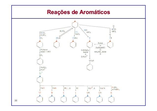 Reações de AromáticosReações de Aromáticos 22