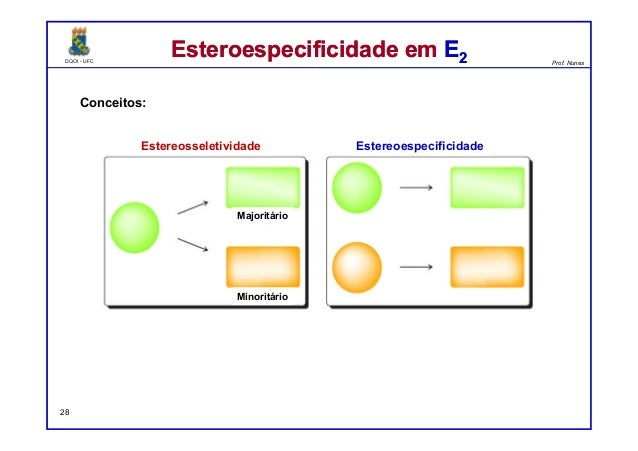 DQOI - UFC Prof. Nunes DQOI - UFC Prof. Nunes Esteroespecificidade em E2Esteroespecificidade em E2 Conceitos: 28 Estereoes...