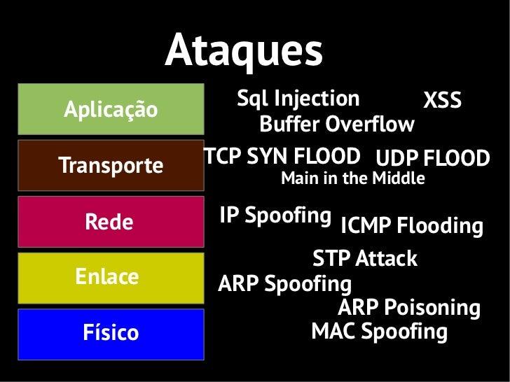 AtaquesAplicação        Sql Injection     XSS                   Buffer OverflowTransporte    TCP SYN FLOOD UDP FLOOD      ...