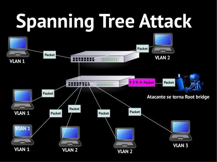 Spanning Tree Attack                                                     Packet           Packet                          ...