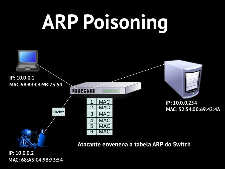 ARP PoisoningIP: 10.0.0.1MAC:68:A3:C4:9B:73:54                               1   MAC                    IP: 10.0.0.254    ...