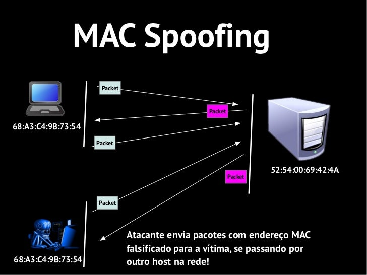 MAC Spoofing                     Packet                                                Packet68:A3:C4:9B:73:54            ...