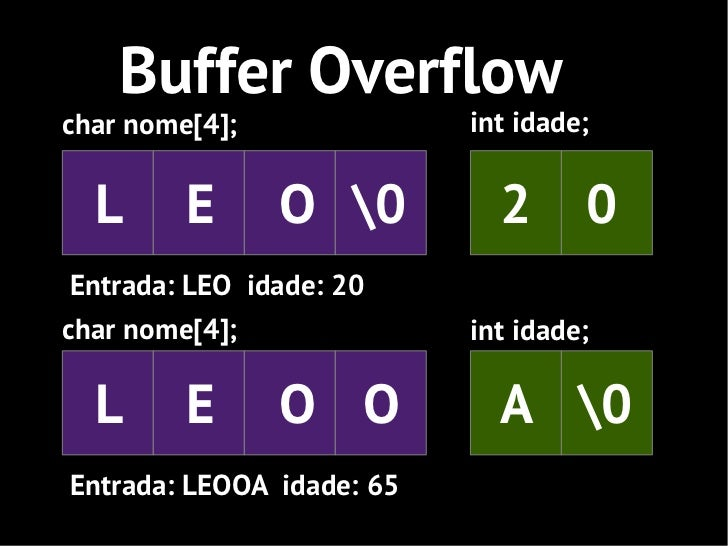 Buffer Overflowchar nome[4];                                           int idade;  L      E             O 0               ...