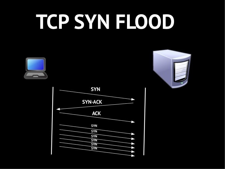 TCP SYN FLOOD       SYN    SYN-ACK       ACK       SYN       SYN       SYN       SYN       SYN       SYN