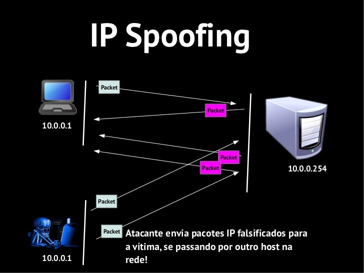 IP Spoofing           Packet                                        Packet10.0.0.1                                        ...