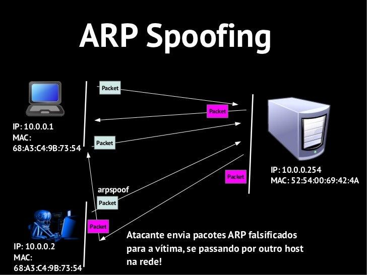 ARP Spoofing                        Packet                                                    PacketIP: 10.0.0.1MAC:      ...