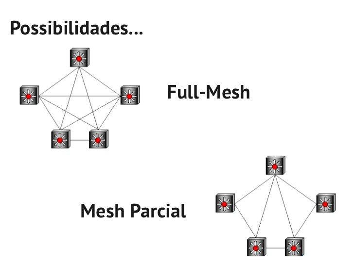 Permite agregação detráfego em 3 níveis Núcleo | Distribuição | Acesso