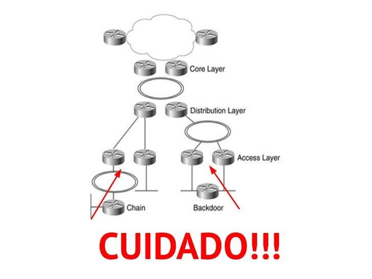 Topologias Redundantes   num Projeto de Rede