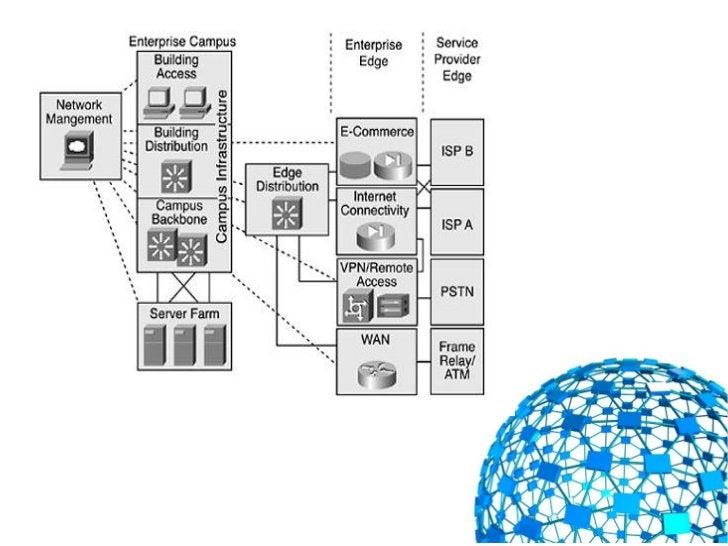 Projetando a topologia de uma rede de campusUma rede campus é composta por:  - Um módulo de infraestrutura  - um módulo de...
