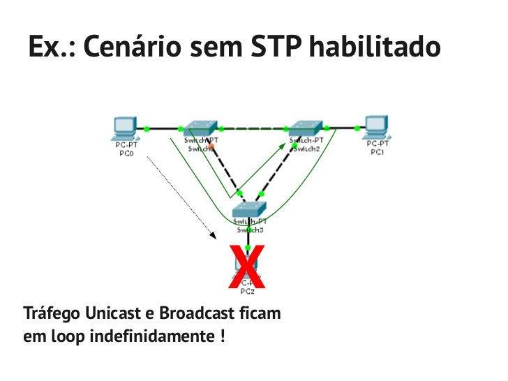 Ex.: Cenário com STP habilitado                     Blocking