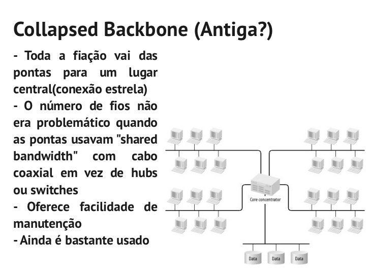 Collapsed Backbone (Antiga?)- Toda a fiação vai daspontas para um lugarcentral(conexão estrela)- O número de fios nãoera p...