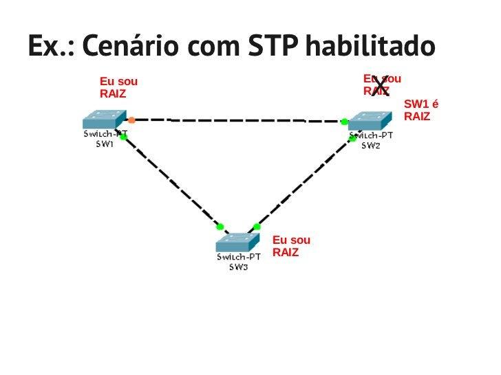 Ex.: Cenário com STP habilitado              SW1 é a Raiz              Custo: 0                                        SW1...