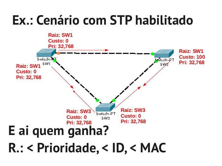 Virtual LANs – IEEE 802.1Q- É um domínio de brodacast criado por um ou mais SW- Possibilita a otimização de recursos- Ex.:...