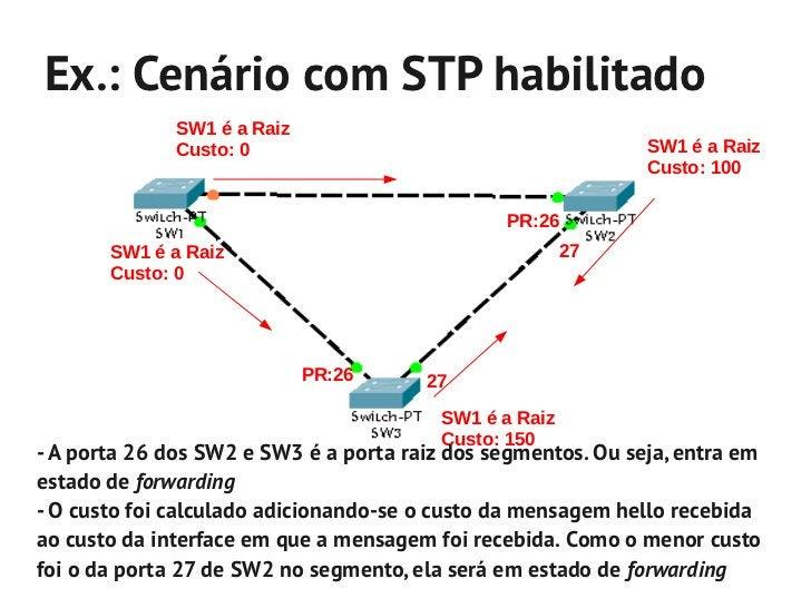 Virtual LANs– IEEE 802.1Q- Utilizando VLANs, é possível criar divisões lógicas- Apesar de compartilharem o mesmo dispositi...