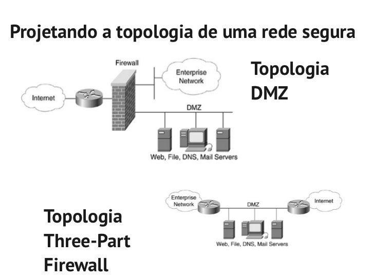 Unidade2   projeto lógico da rede
