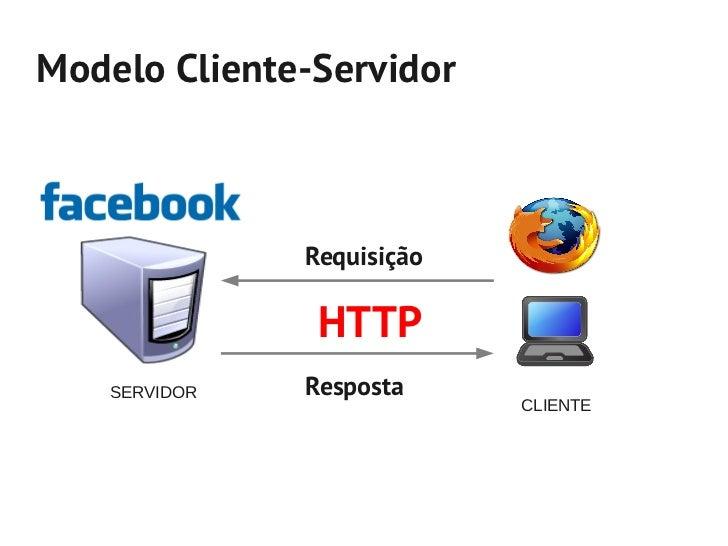 Modelo Cliente-Servidor               Requisição                HTTP    SERVIDOR   Resposta                            CLI...