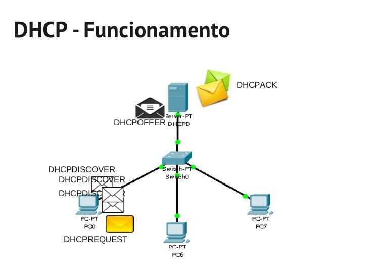 DHCP - Funcionamento                          DHCPACK              DHCPOFFER   DHCPDISCOVER     DHCPDISCOVER    DHCPDISCOV...