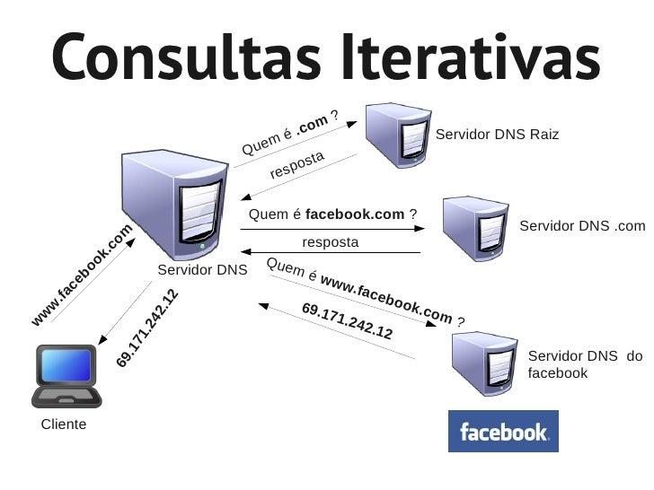 Consultas Iterativas                                                    ?                                                 ...