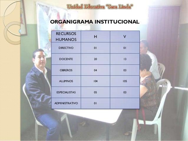 ORGANIGRAMA INSTITUCIONAL RECURSOS HUMANOS  H  V  DIRECTIVO  01  01  DOCENTE  20  13  OBREROS  04  03  ALUMNOS  104  105  ...