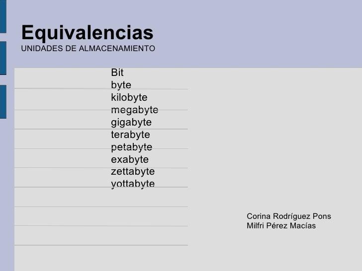 Equivalencias UNIDADES DE ALMACENAMIENTO Corina Rodríguez Pons Milfri Pérez Macías Bit byte kilobyte megabyte gigabyte ter...