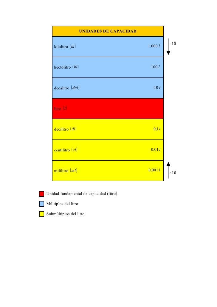 UNIDADES DE CAPACIDAD                                                           ⋅ 10    kilolitro ( kl )                  ...