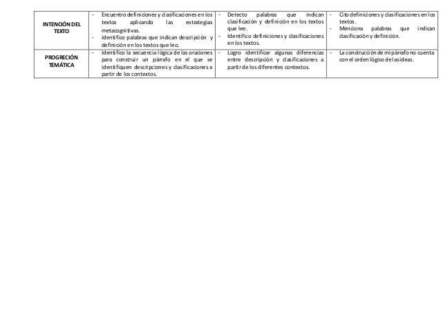 INTENCIÓN DEL TEXTO - Encuentrodefiniciones y clasificaciones en los textos aplicando las estrategias metacognitivas. - Id...