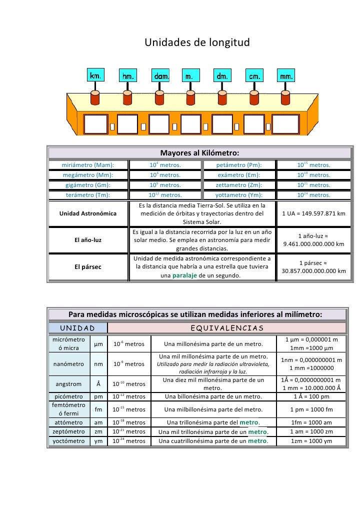 Unidades de longitud                                           Mayores al Kilómetro:   miriámetro (Mam):               104...