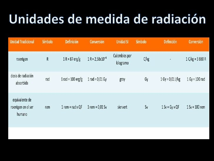 Unidades y dosis de radiacion ionizante for Cuarto de rayos x medidas