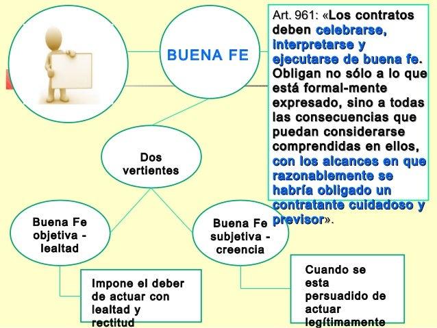 Dos vertientes Buena Fe objetiva - lealtad Buena Fe subjetiva - creencia BUENA FE Art. 961: «Art. 961: «Los contratosLos c...