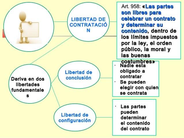 Deriva en dos libertades fundamentale s Libertad de conclusión Libertad de configuración LIBERTAD DE CONTRATACIÓ N Art. 95...