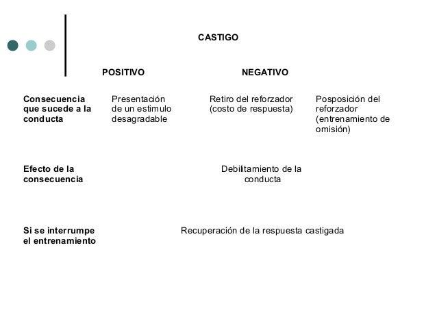 Bibliografía sugerida: Davidoff, Linda. 1980, 2a. Introducción a la Psicología, McGraw-Hill. México.