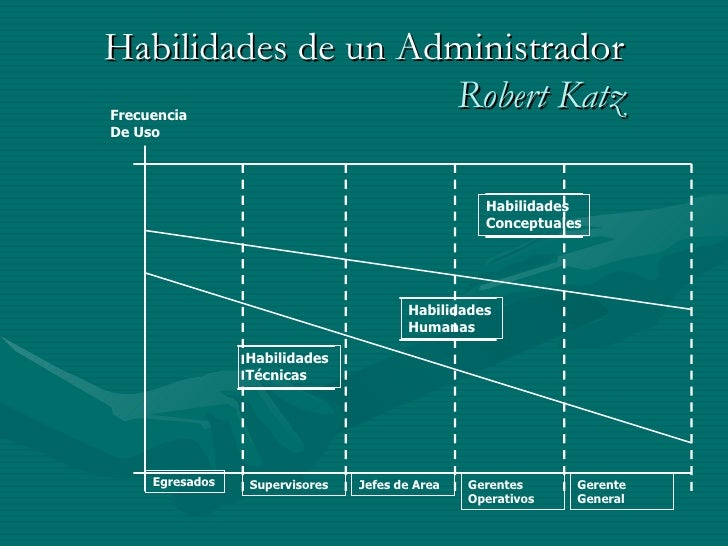 katz mintzberg Manager role-henry mintzberg's management robert l katz states that the objective of this essay is to discuss the roles of manager in practice relate to.