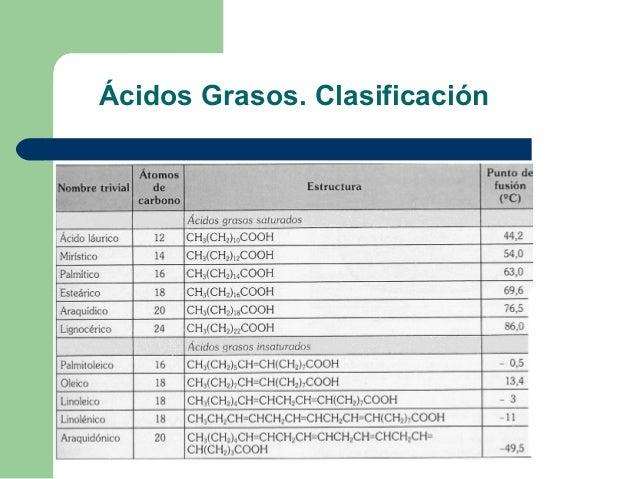 Ácidos Grasos. Clasificación