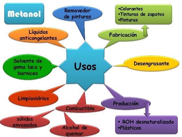 Unidad iv 1 - Usos del alcohol ...
